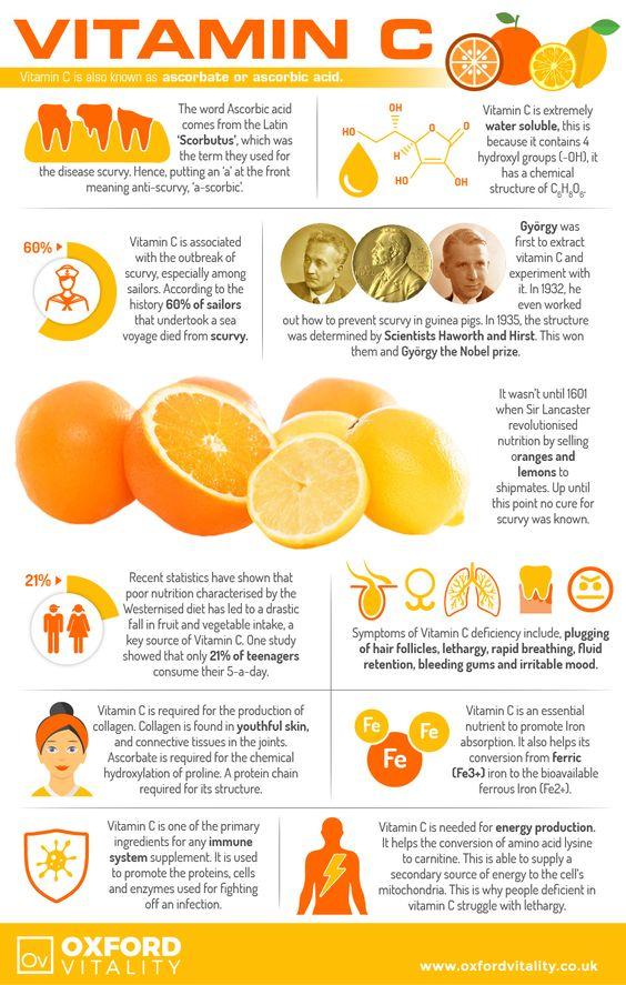 Vitamin C, Vitamin C Supplements, Vitamin C Tablets, Vitamin C, Health Benefits of Vitamin C.