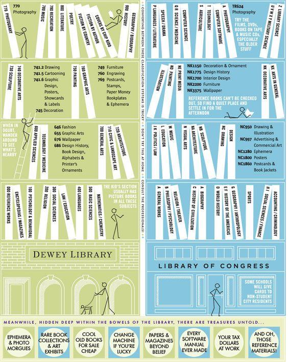 bibliotecarios 2020: Los sistemas de clasificación de las bibliotecas...visualmente...