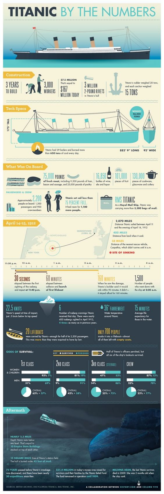Titanic By the Numbers [Infographic]