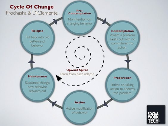 Social Work Tech » Theory: Stages of Change (Prochaska & DiClementi)