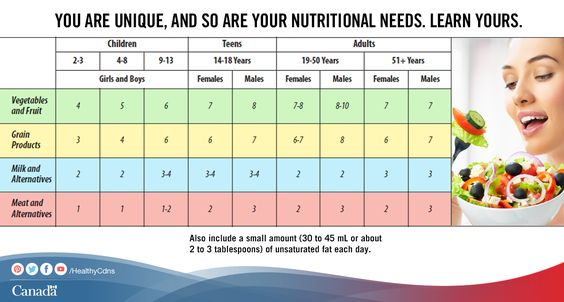 The recommended number of Food Guide servings per day, vary from person to person. Find out what they are for you and your family:  http://www.hc-sc.gc.ca/fn-an/food-guide-aliment/basics-base/quantit-eng.php?utm_source=pinterest_hcdns&utm_medium=social&utm_content=Apr15_foodtracker_ENG&utm_campaign=social_media_14: