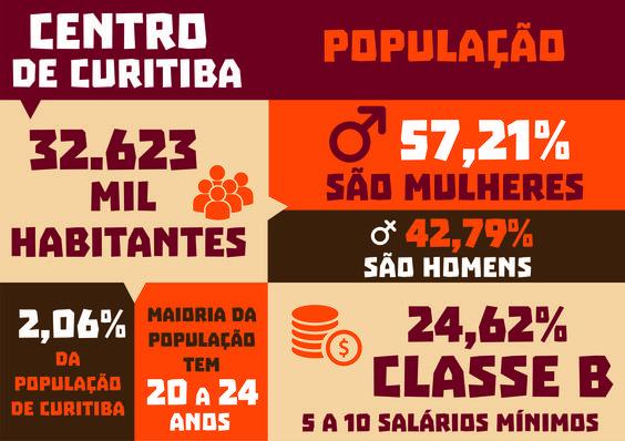 Info Centro de Curitiba