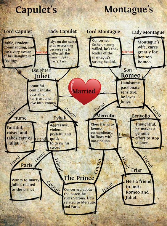romeo and juliet character chart - Google Search