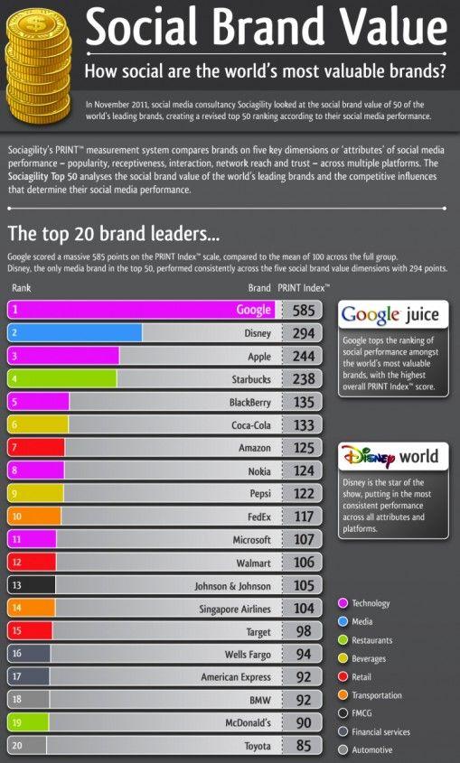 Las 20 empresas mas valorizadas por el consumidor en el Social Media. Infografia en www.auronet.com.ar