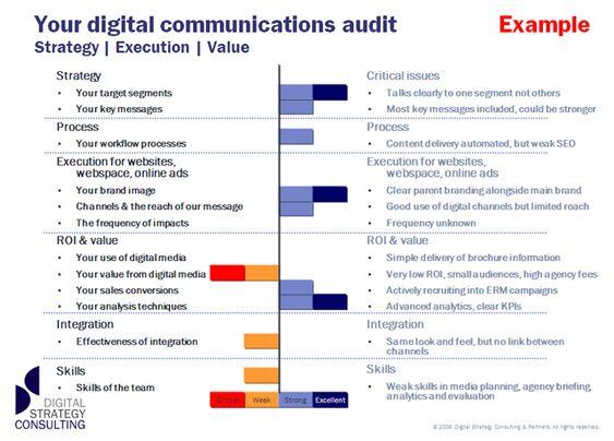 Marketing Audit Google Search Digital Marketing Plan