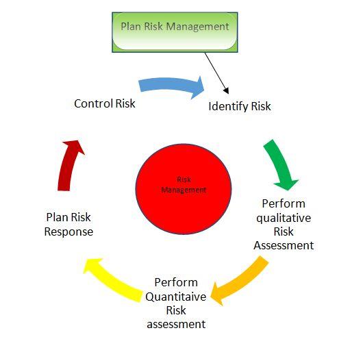Ms De  Ideas Increbles Sobre Risk Identification En