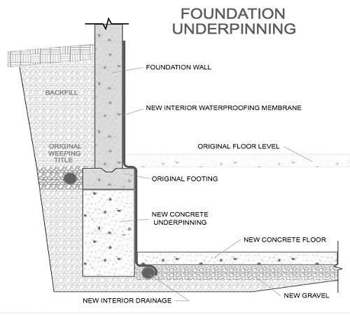 Http Www Constructionnews Co In Underpinning Methods In Foundation Html Foundation Repair Construction Repair Underpinning