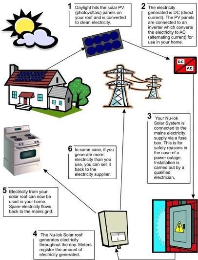Solar panels diagram for kids the image for Solar energy information for students