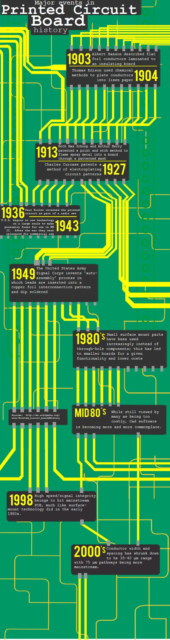The History of Printed Circuit Boards