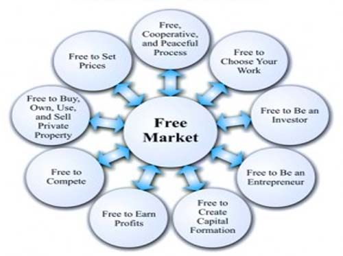 economic problems with free market economies What is a capitalist free market economy  unlike in market economies, they are not free to make their own choices about  chapter 3 the capitalist market: .