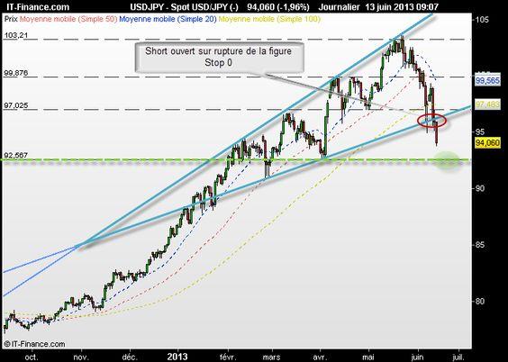 USD/JPY : Signal de vente validé en swing