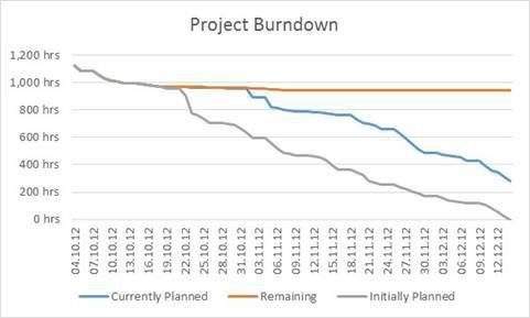 Burn Up Vs Burn Down Chart  Project Management