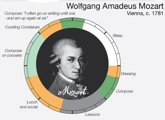 Mozart's daily routine - Created by RJ Andrews, infowetrust.com  http://www.almaalexander.org/seattle-bookstores-soar/