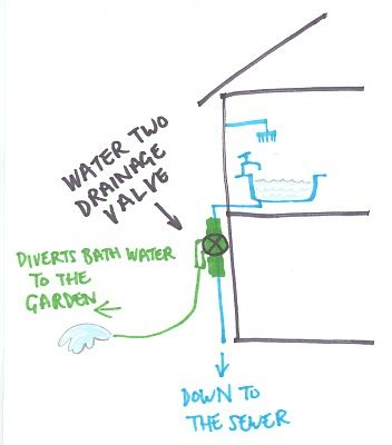 reuse bath water to water your lawn -install a valve in your drainage line directly from your bath to divert bath water to the garden