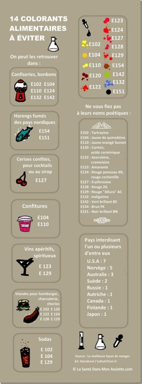 additifs alimentaires infographie
