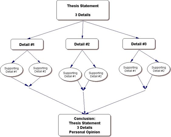 Dissertation Structure Outline For Essays - image 4