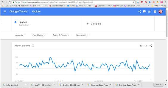 Google Trend on Lipstick