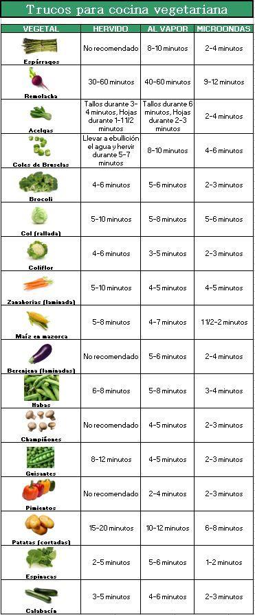 Práctico cuadro para conocer los tiempos que necesitan los distintos tipos de verduras para hervirlas, hacerlas al vapor o en microondas. #consejos #cocina #trucos