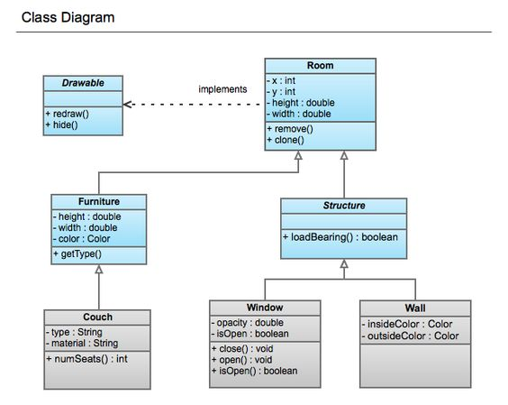 class diagram for online shopping system ITUML Pinterest - use case template
