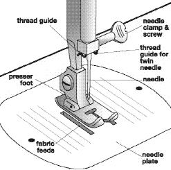 Knowing Your Machine - Sewing