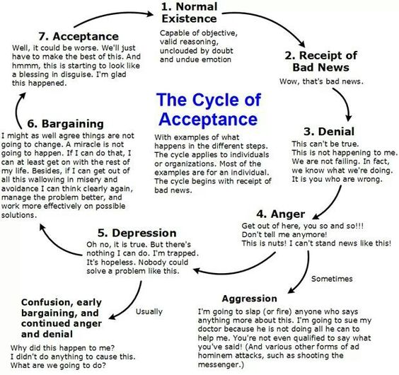 coping and accepting change How to get better at dealing with change to accept the fact that change do if you want to be more successful at dealing with change: accept.