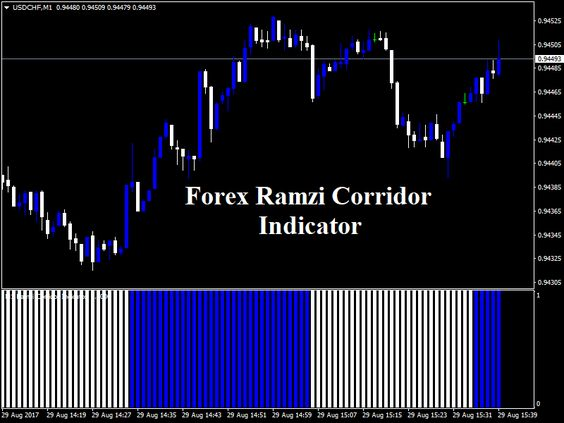 Download New Forex Ramzi Corridor Indicator! forexobroker blog - forex broker sample resume