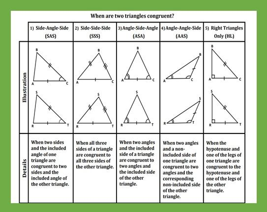 Triangle Congruence Reference Table Teaching The Lesson Teaching Lesson Fact Sheet Congruent triangles worksheet with answer