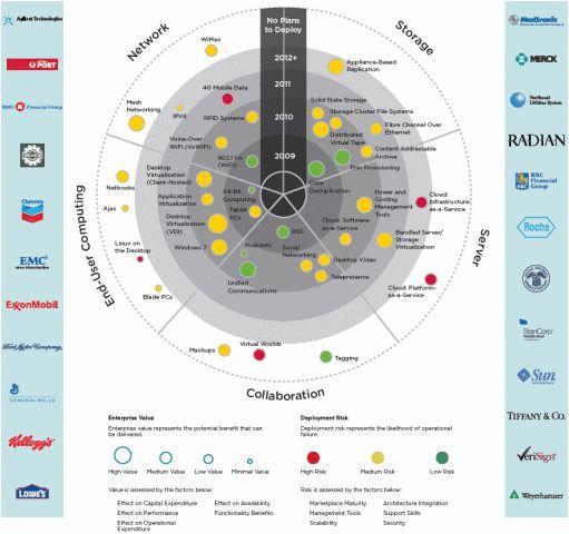 The 25+ best Technology roadmap ideas on Pinterest Infographic - roadmap template