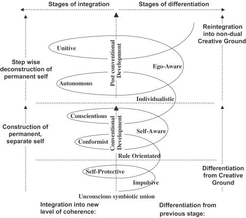 stages of ego development 2 This is a discussion on loevinger's 9 stages of ego development within the general psychology forums, part of the topics of interest category i've been stuck at #7 for a few years.