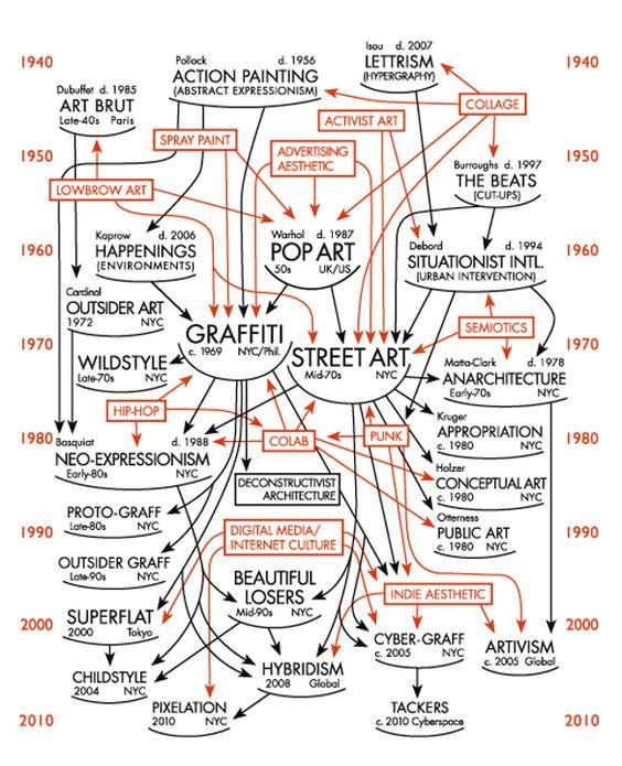 graffiti street art history flow chart outside art. Black Bedroom Furniture Sets. Home Design Ideas