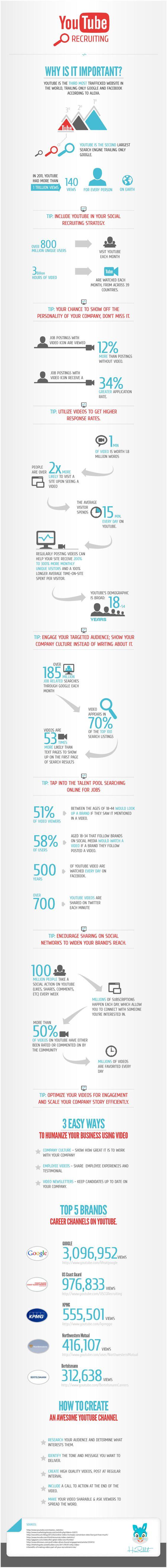 YouTube: The Secret Ingredient for Job Recruitment #infographic