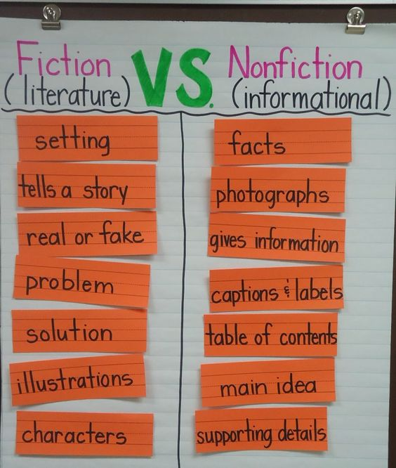 Fiction vs. Nonfiction Text Features (from Stories By Storie):
