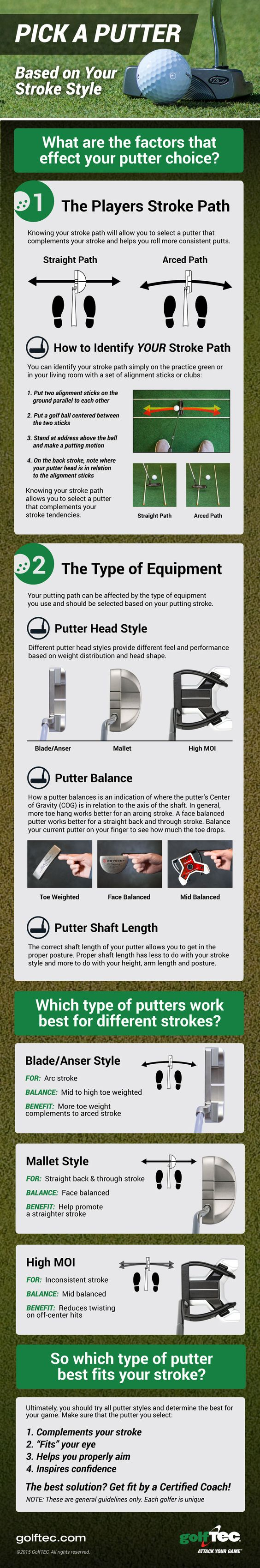Get fit for your putter