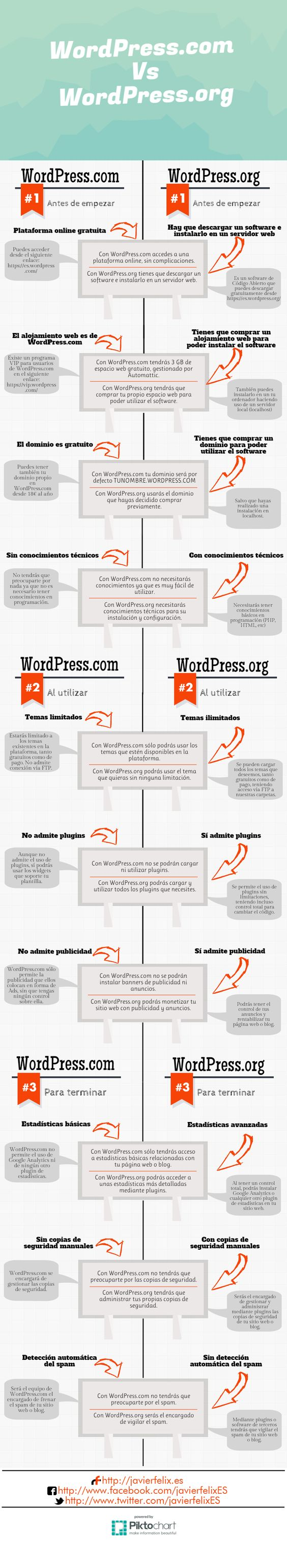Infografía Diferencias entre WordPress.org y WordPress.com