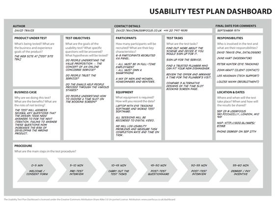 Usability Test Plan Dashboard Whole Test Setup On One Page | User