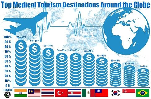 Pin By Dsh On Medical Tourism Market Medical Tourism Tourism