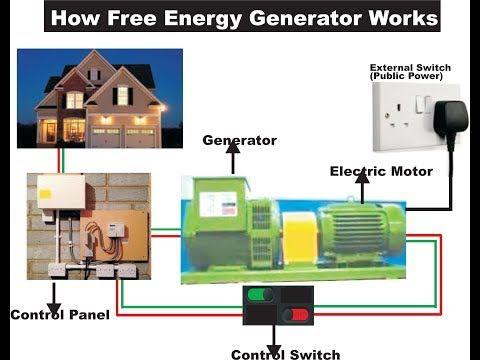 Finally The Best Free Energy Generator Secrets Revealed Youtube Free Energy Generator Free Energy Energy