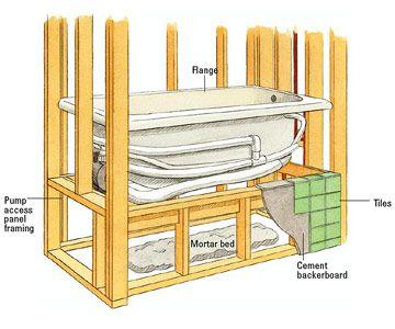 Bathroom Remodel Steps pinterest • the world's catalog of ideas