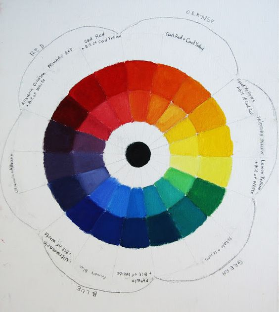 Magda Vacariu Art Blog: COLOR WHEEL