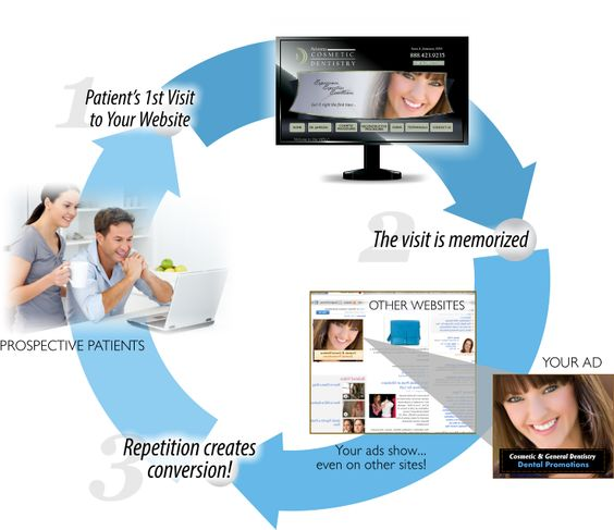 dental web marketing