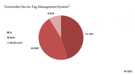 Umfrage Tag Management - Fast die Hälfte der deutschen Unternehmen verwendet bereits ein tag Management