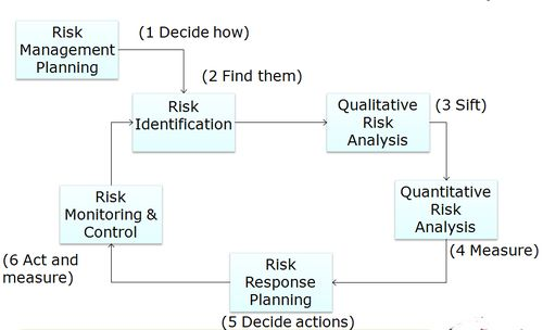 Risk Tolerance \ Risk Appetite Model Risk Management Pinterest - threat assessment template