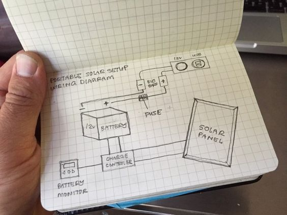 wiring diagram for portable solar power airstream renovation ideas solar power