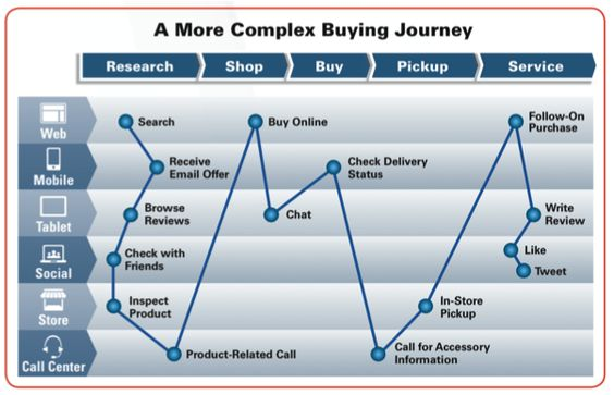 It is good to know the Customer Journey through different - power interest matrix