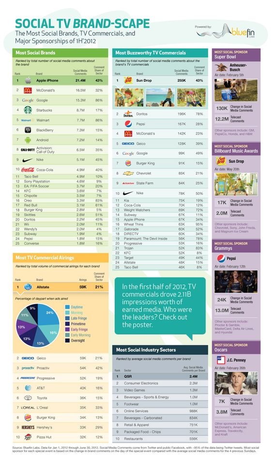 A look at the most social brands, TV commercials and sponsorships in the first half of 2012. #SocialTV