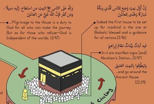 Hajj Poster High Resolution Pdf Format Learn Islam Quran Surah Pilgrimage