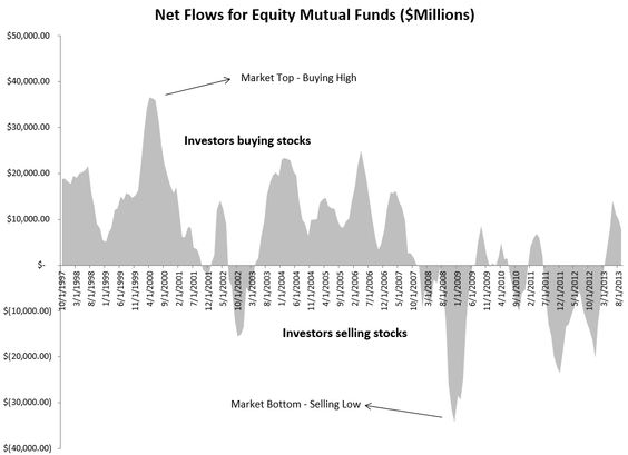 Net Flows for Equity Mutual Funds