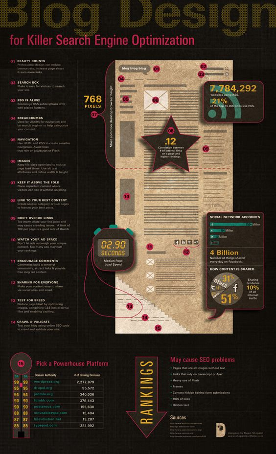 Blog Design for Killer Search Engine Optimization #INFOGRAPHIC