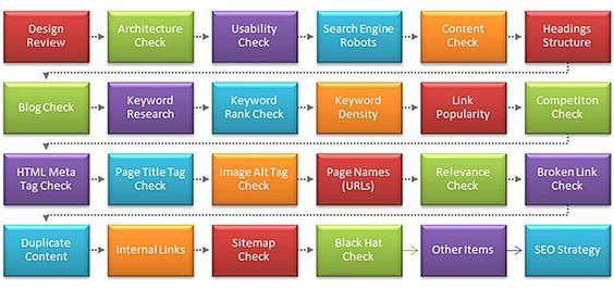 SEO ferramentas de analise