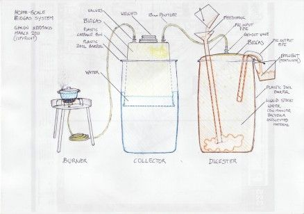 A good pictorial of a diy backyard biogas digester using for Design of anaerobic pond